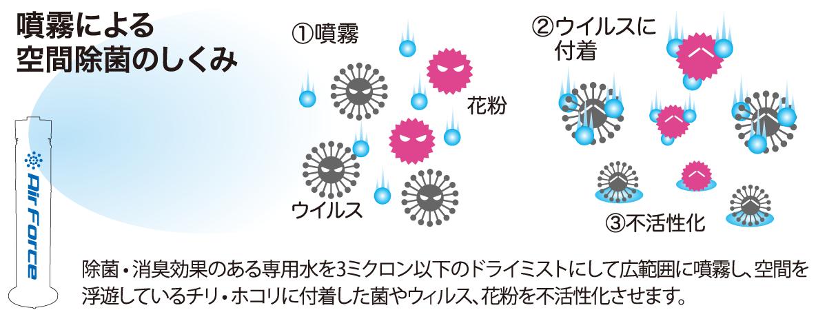 ドライミスト噴霧器の空間除菌の仕組み