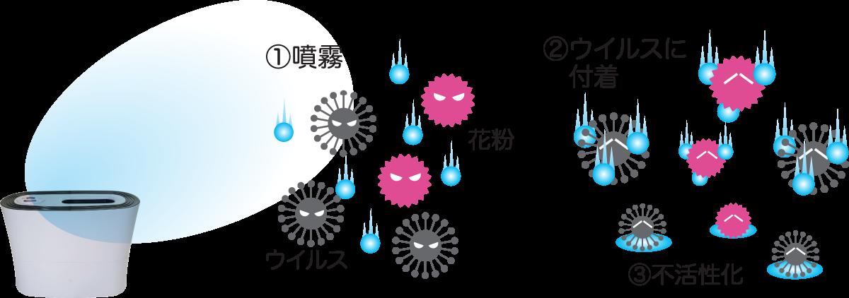 エアフォースミニ噴霧の仕組み